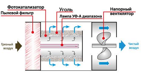 Как работает фотокатализатор? Что такое фотокаталитическая очистка воздуха?
