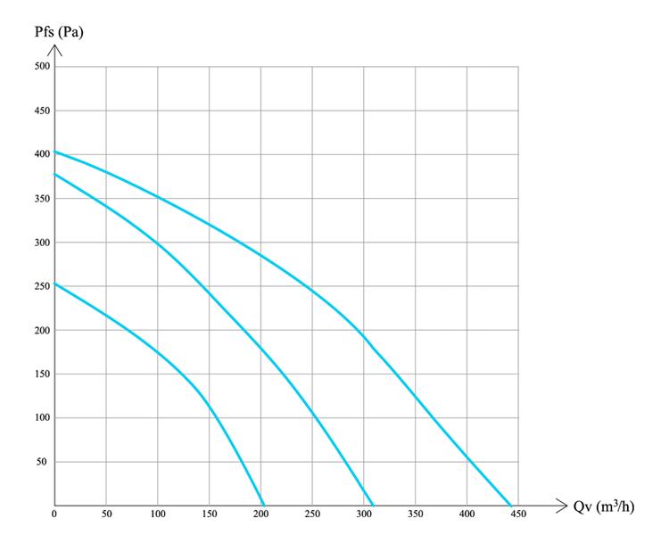 Производительность ПВУ-450