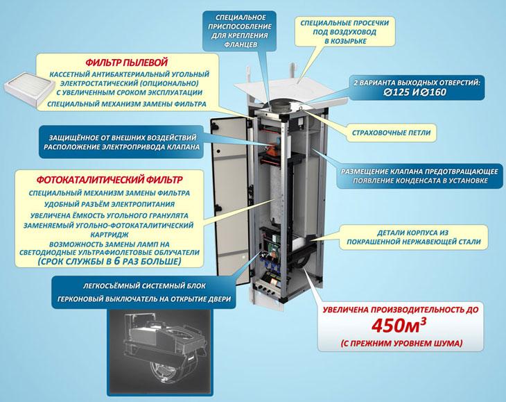 Отличия ПВУ-450 от ПВУ-350