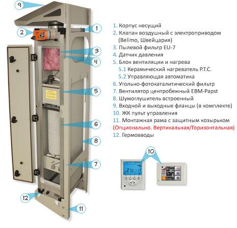 Состав установки ПВУ-350