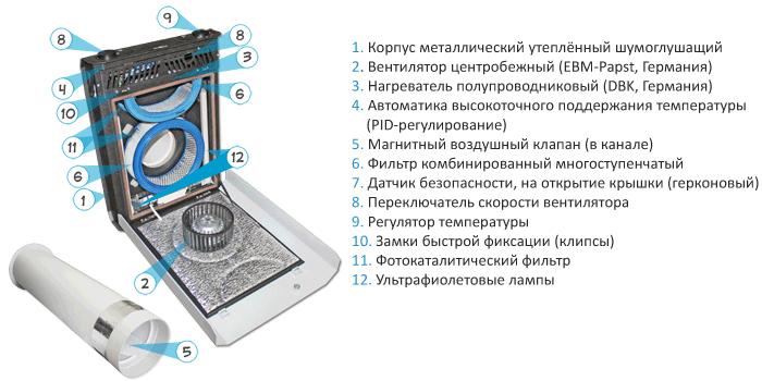 Состав установки Селенга-ФКО